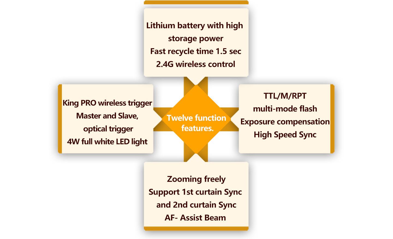 Twelve function features